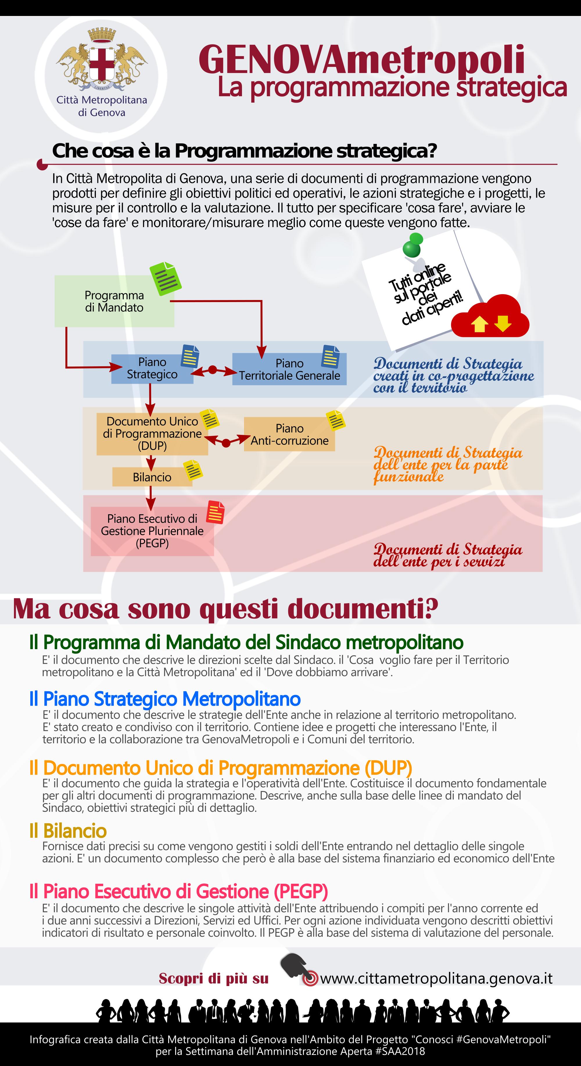 infografica i documenti di programmazione strategica