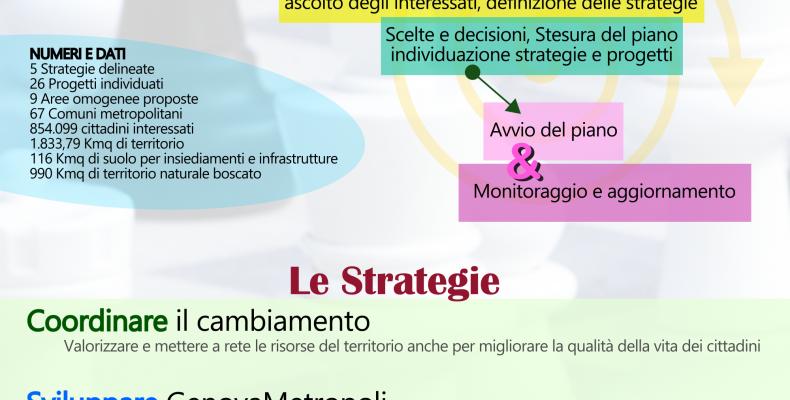 infografica il piano strategico di genovametropoli