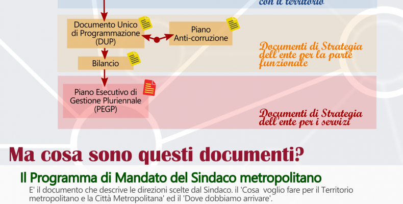 infografica i documenti di programmazione strategica